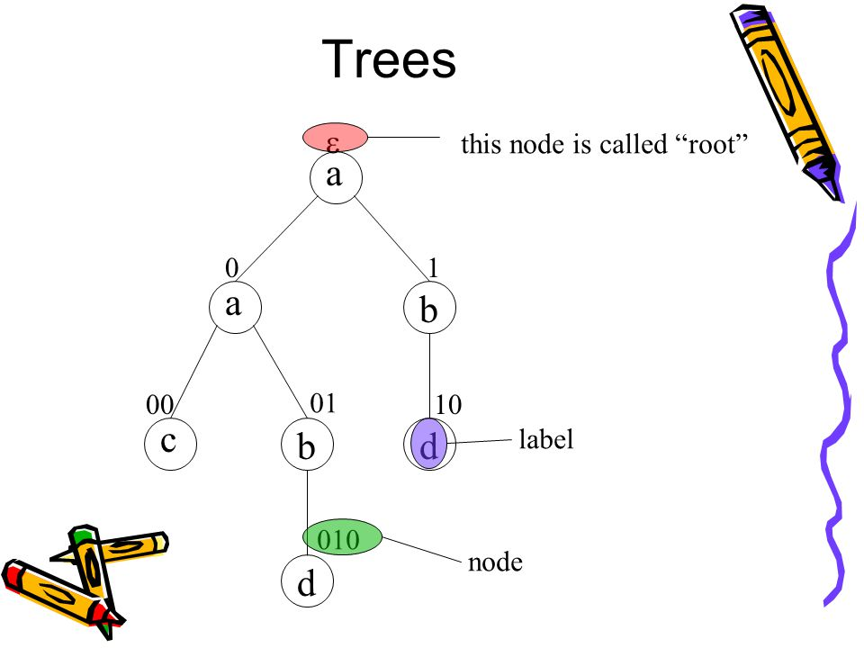 Trees  01 00 01 10 010 a b c d a b d node label this node is called root