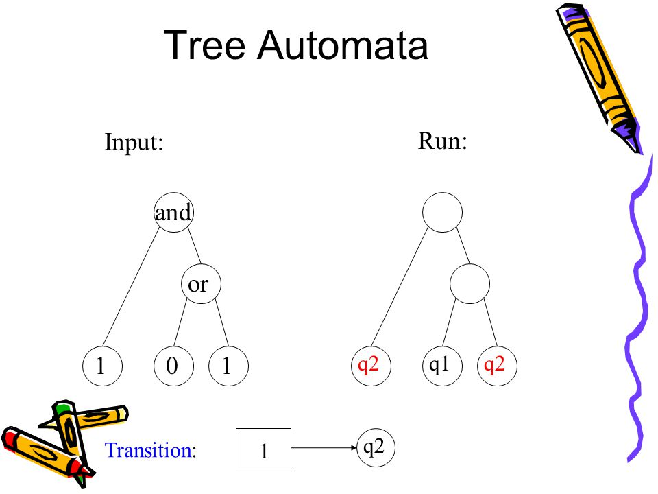 Tree Automata Input: and or 101 Run: q1q2 Transition: 1 q2