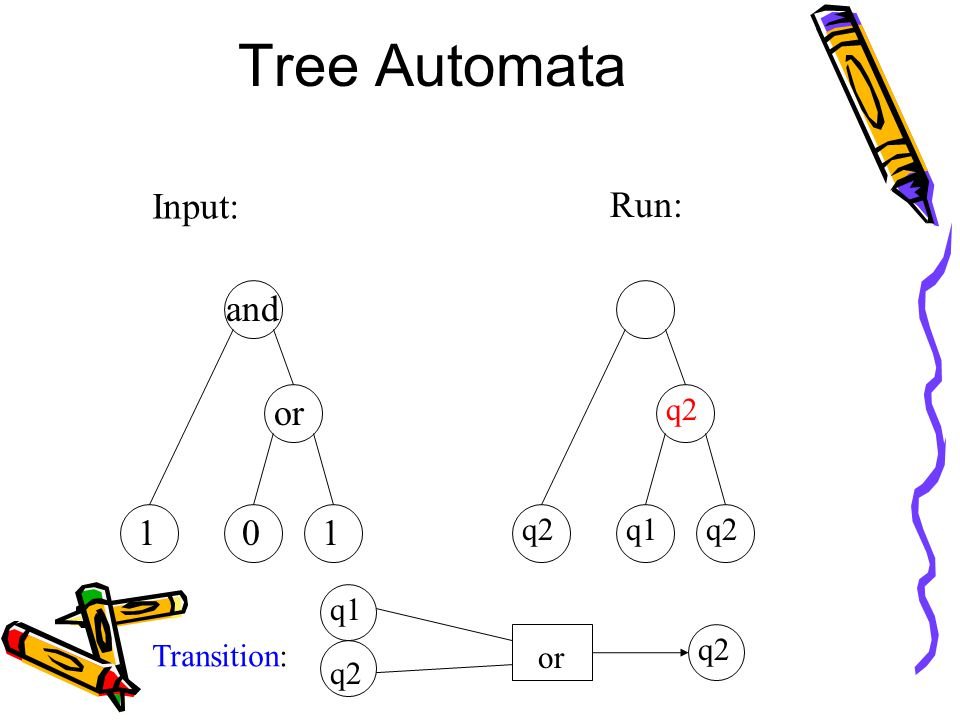 Tree Automata Input: and or 101 Run: q1 q2 Transition: or q2 q1