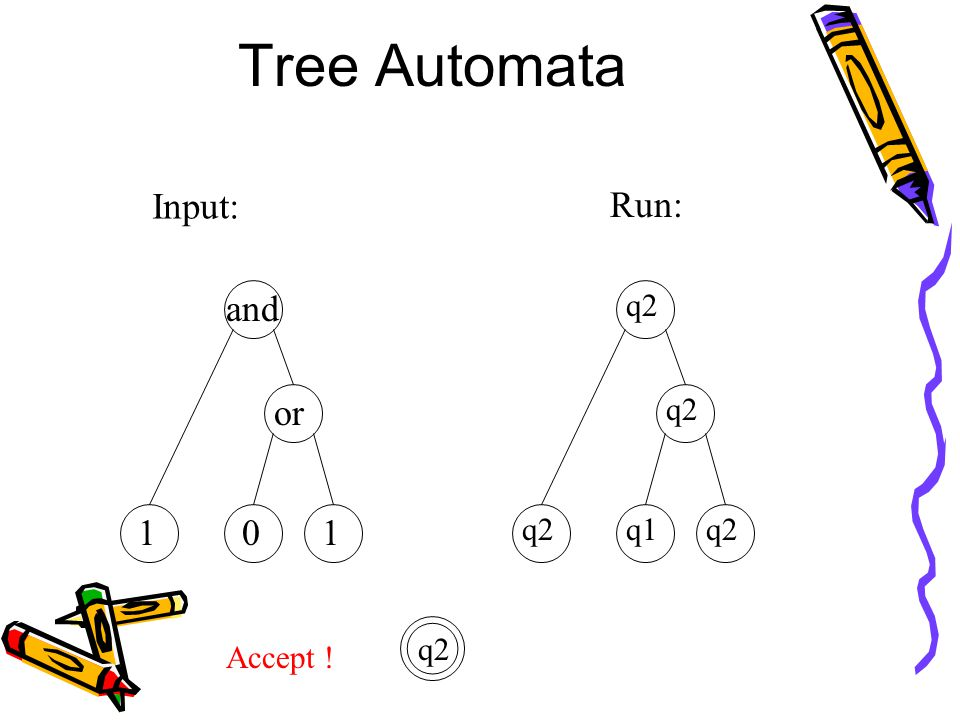 Tree Automata Input: and or 101 Run: q1 q2 Accept ! q2