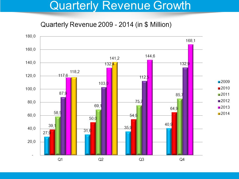 Quarterly Revenue 2009 - 2014 (in $ Million) Quarterly Revenue Growth
