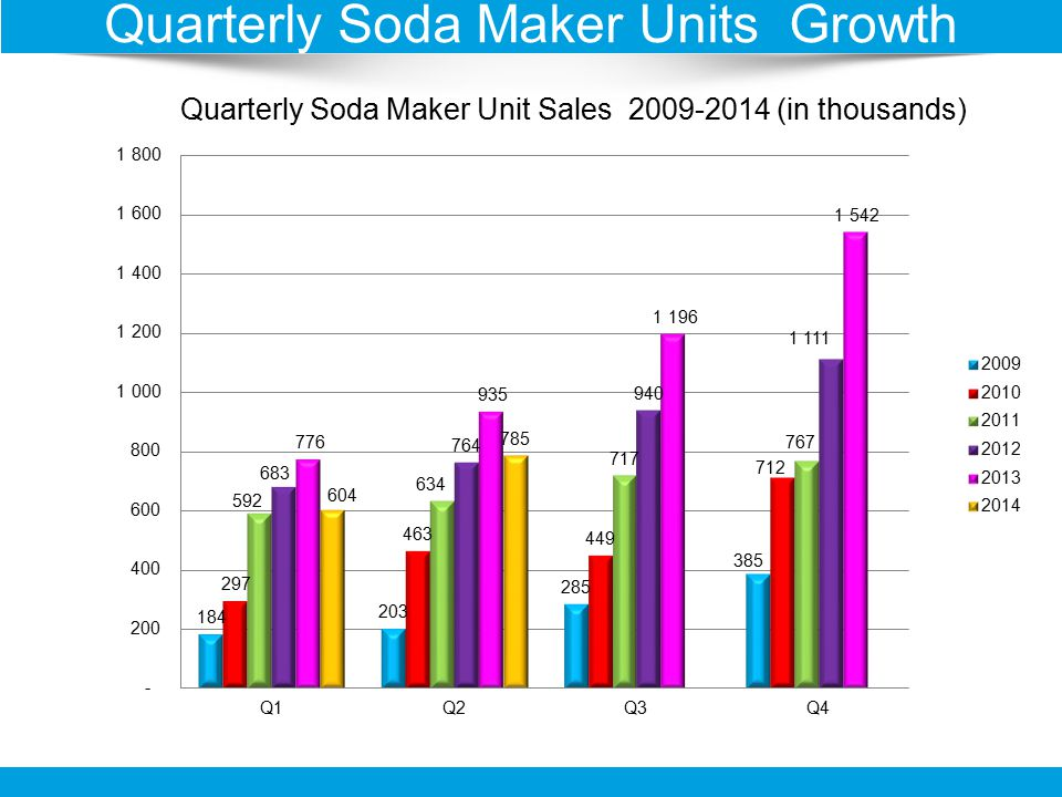 Quarterly Soda Maker Unit Sales 2009-2014 (in thousands) Quarterly Soda Maker Units Growth