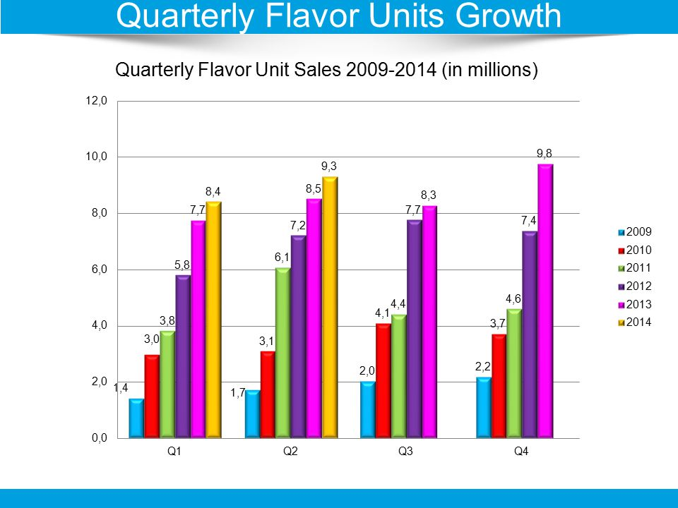 Quarterly Flavor Unit Sales 2009-2014 (in millions) Quarterly Flavor Units Growth