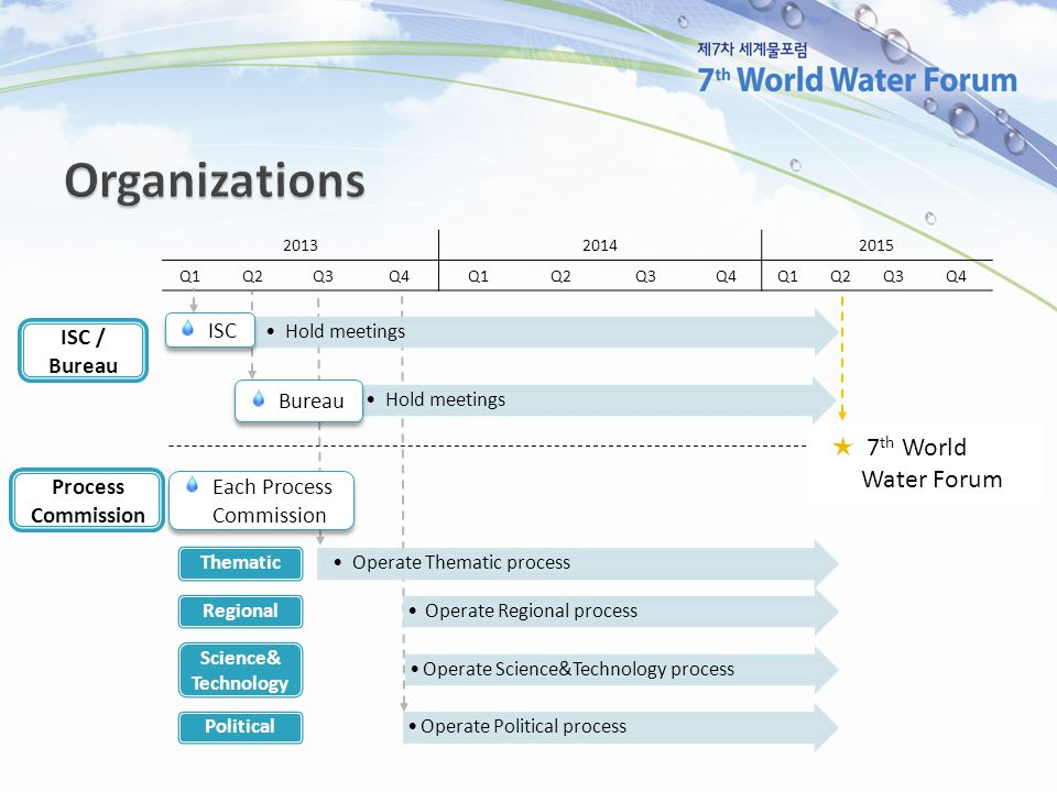 201320142015 Q1Q2Q3Q4Q1Q2Q3Q4Q1Q2Q3Q4 ISC / Bureau Process Commission Operate Thematic process Thematic Operate Regional process Regional Operate Science&Technology process Science& Technology Operate Political process Political Each Process Commission ★ 7 th World Water Forum Hold meetings Bureau ISC