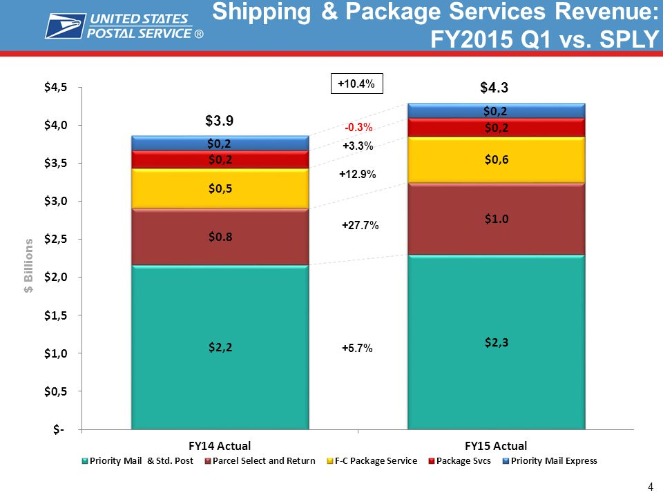 Shipping & Package Services Revenue: FY2015 Q1 vs.