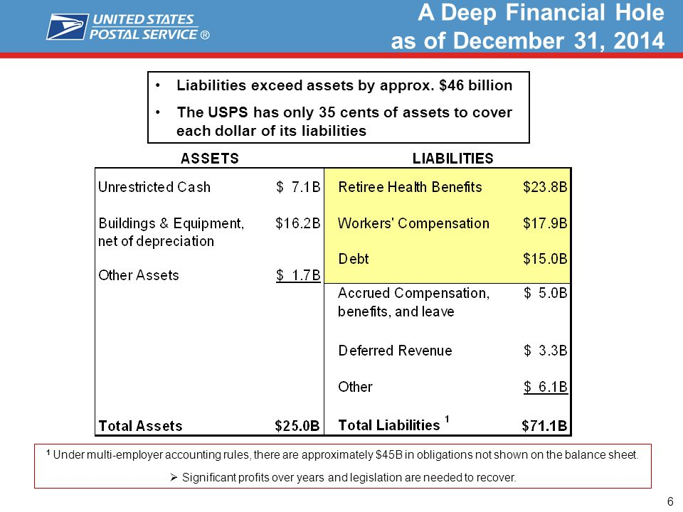 Liabilities exceed assets by approx.