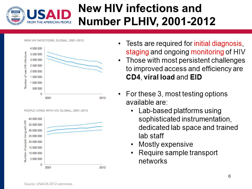 6 New HIV infections and Number PLHIV, Tests are required for initial diagnosis, staging and ongoing monitoring of HIV Those with most persistent challenges to improved access and efficiency are CD4, viral load and EID For these 3, most testing options available are: Lab-based platforms using sophisticated instrumentation, dedicated lab space and trained lab staff Mostly expensive Require sample transport networks