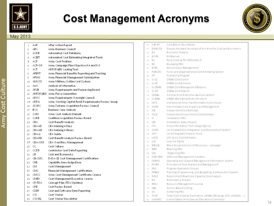 Army Cost Culture Cost Management Acronyms 14 May 2013