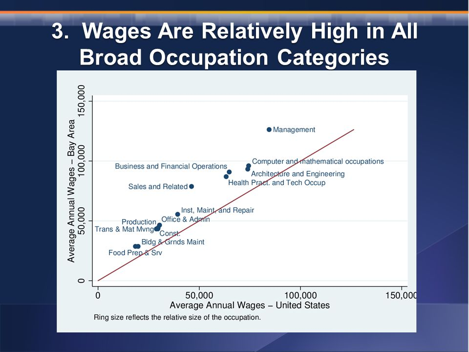 3. Wages Are Relatively High in All Broad Occupation Categories