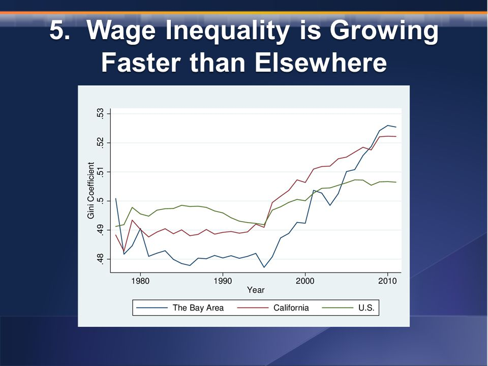 5. Wage Inequality is Growing Faster than Elsewhere