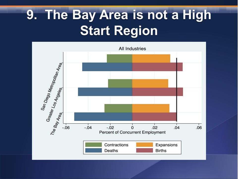 9. The Bay Area is not a High Start Region