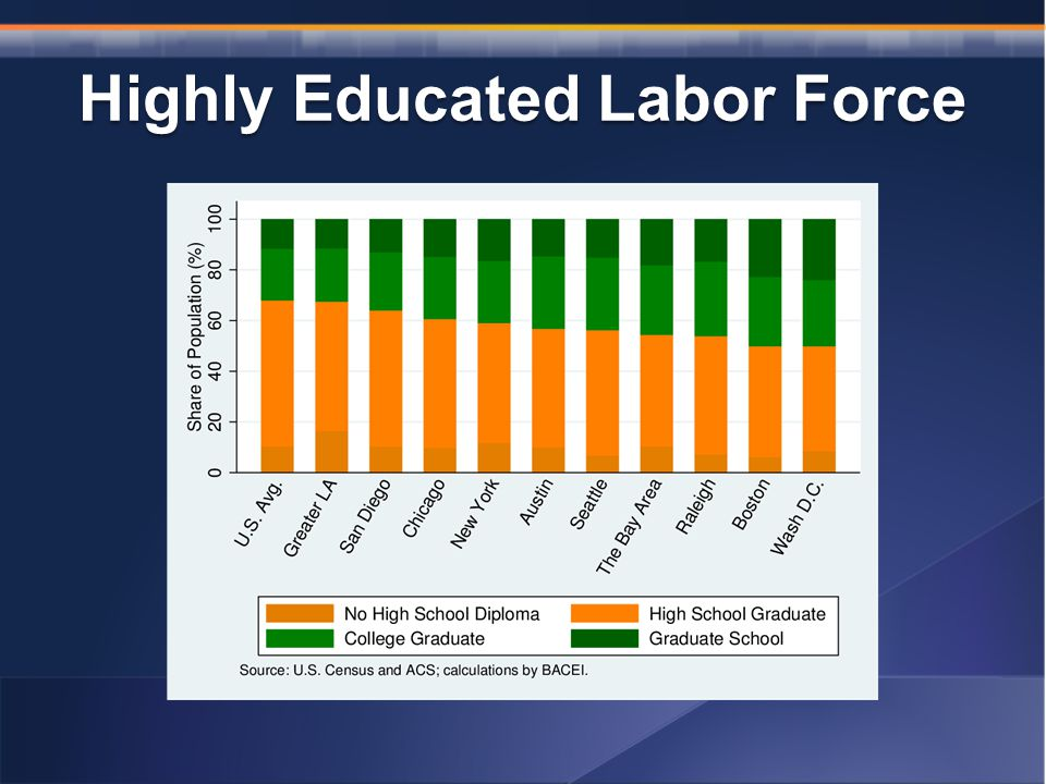 Highly Educated Labor Force