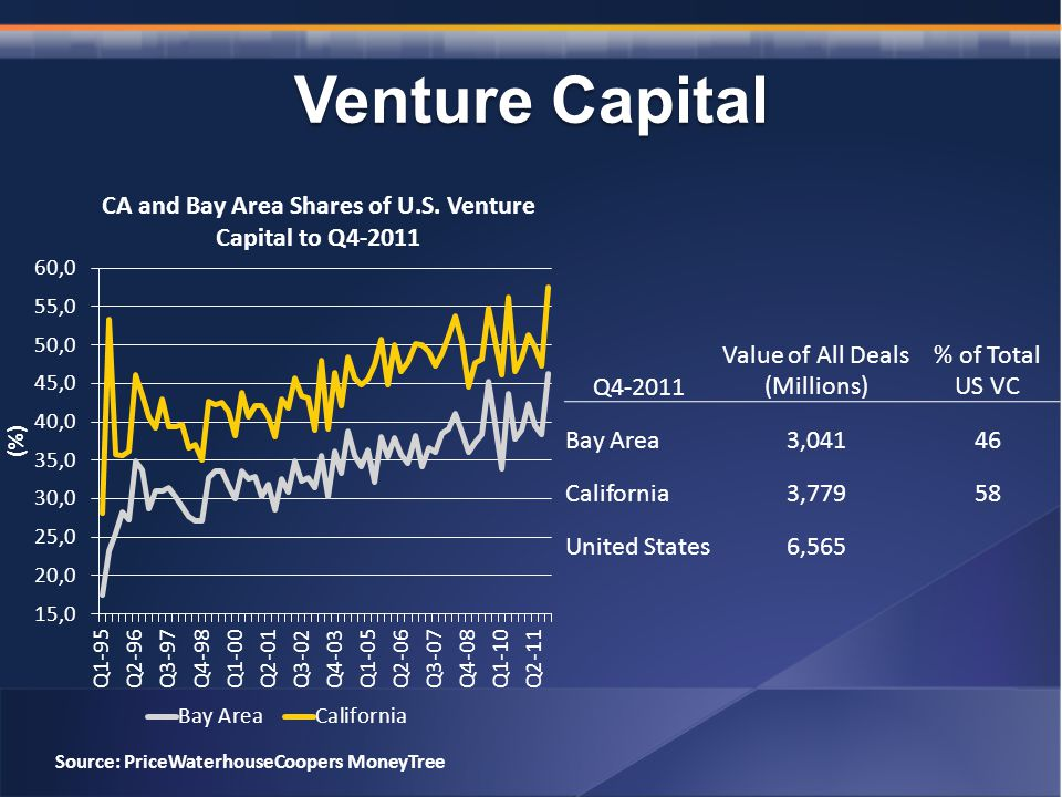 Venture Capital Source: PriceWaterhouseCoopers MoneyTree Q Value of All Deals (Millions) % of Total US VC Bay Area3,04146 California3,77958 United States6,565