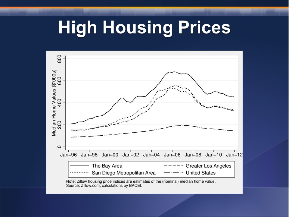 High Housing Prices