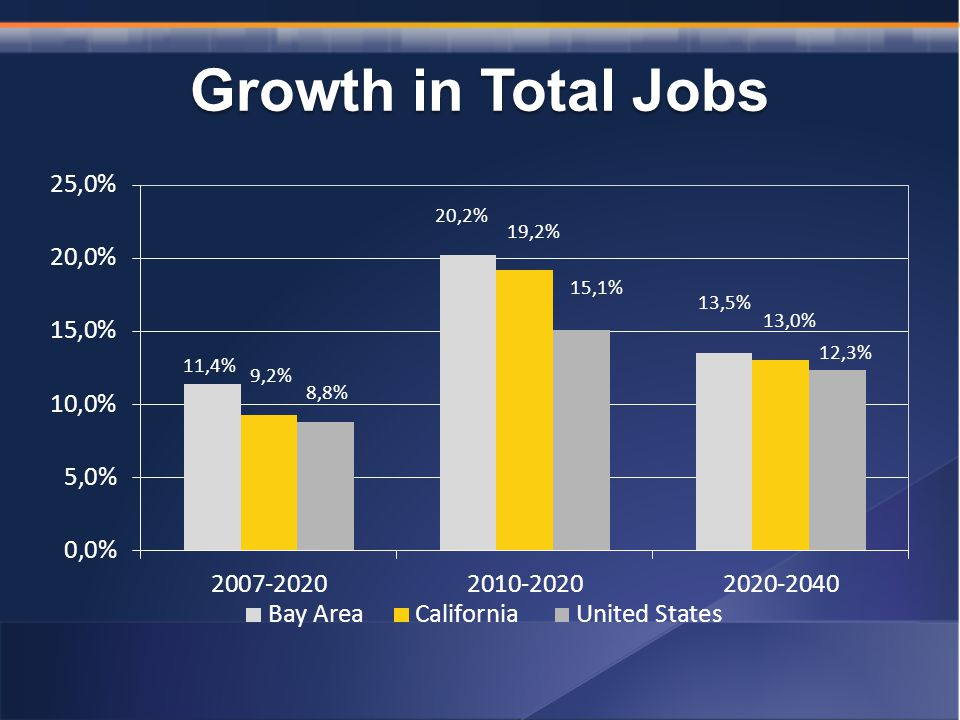 Growth in Total Jobs