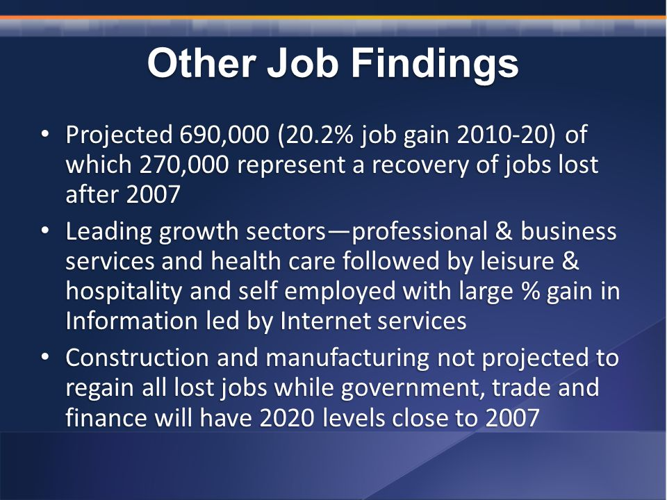 Other Job Findings Projected 690,000 (20.2% job gain ) of which 270,000 represent a recovery of jobs lost after 2007 Projected 690,000 (20.2% job gain ) of which 270,000 represent a recovery of jobs lost after 2007 Leading growth sectors—professional & business services and health care followed by leisure & hospitality and self employed with large % gain in Information led by Internet services Leading growth sectors—professional & business services and health care followed by leisure & hospitality and self employed with large % gain in Information led by Internet services Construction and manufacturing not projected to regain all lost jobs while government, trade and finance will have 2020 levels close to 2007 Construction and manufacturing not projected to regain all lost jobs while government, trade and finance will have 2020 levels close to 2007