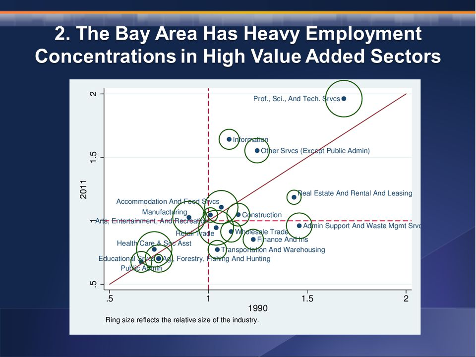 2. The Bay Area Has Heavy Employment Concentrations in High Value Added Sectors