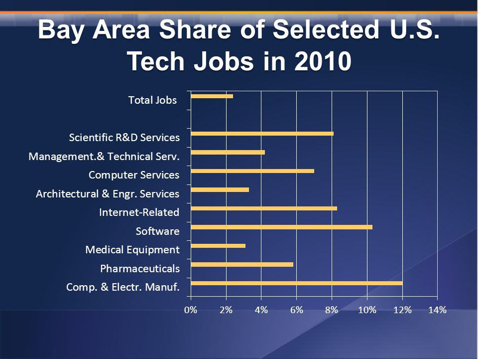 Bay Area Share of Selected U.S. Tech Jobs in 2010