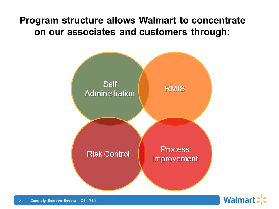 5 Casualty Reserve Review - Q1 FY15 Program structure allows Walmart to concentrate on our associates and customers through: Self Administration RMIS Risk Control Process Improvement