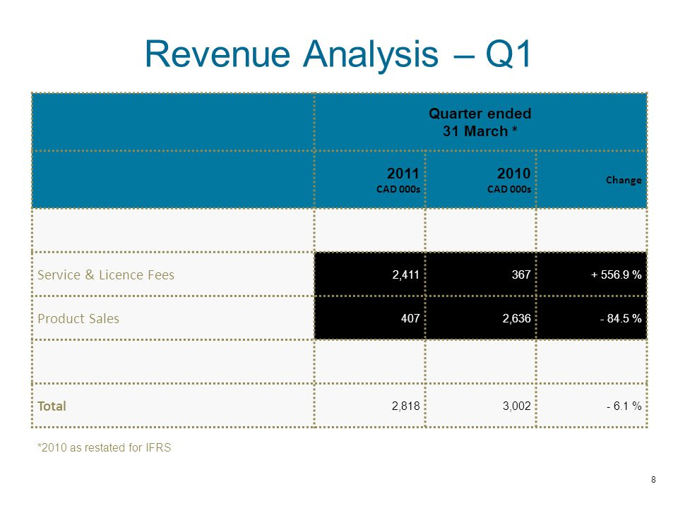 Revenue Analysis – Q1 Quarter ended 31 March * 2011 CAD 000s 2010 CAD 000s Change Service & Licence Fees 2,411367+ 556.9 % Product Sales 4072,636- 84.5 % Total 2,8183,002- 6.1 % *2010 as restated for IFRS 8