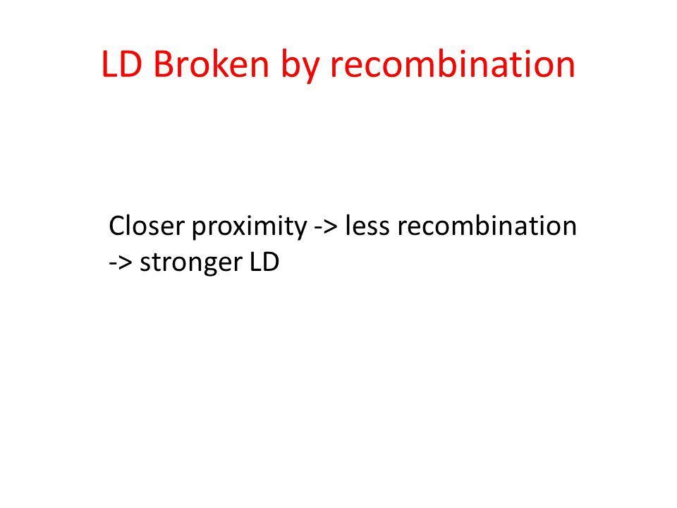 Closer proximity -> less recombination -> stronger LD