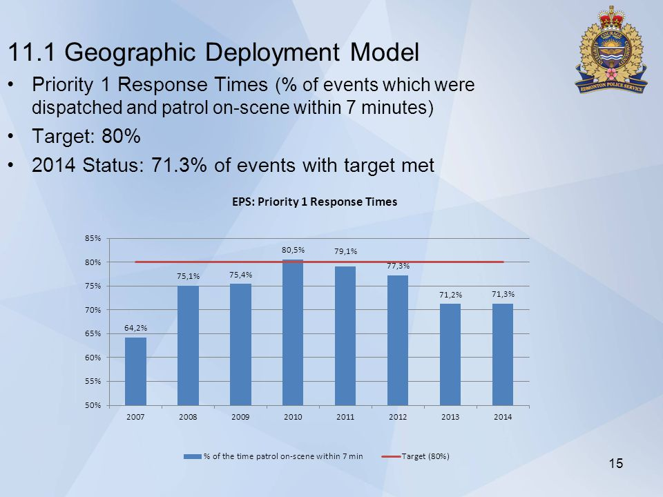 11.1 Geographic Deployment Model Priority 1 Response Times (% of events which were dispatched and patrol on-scene within 7 minutes) Target: 80% 2014 Status: 71.3% of events with target met 15