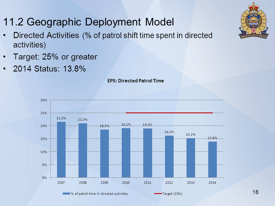11.2 Geographic Deployment Model Directed Activities (% of patrol shift time spent in directed activities) Target: 25% or greater 2014 Status: 13.8% 16