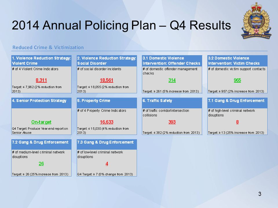 2014 Annual Policing Plan – Q4 Results 3