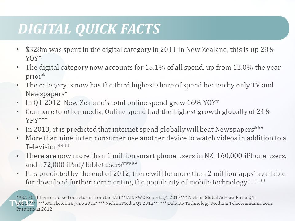 DIGITAL QUICK FACTS $328m was spent in the digital category in 2011 in New Zealand, this is up 28% YOY* The digital category now accounts for 15.1% of all spend, up from 12.0% the year prior* The category is now has the third highest share of spend beaten by only TV and Newspapers* In Q1 2012, New Zealand's total online spend grew 16% YOY* Compare to other media, Online spend had the highest growth globally of 24% YPY*** In 2013, it is predicted that internet spend globally will beat Newspapers*** More than nine in ten consumer use another device to watch videos in addition to a Television**** There are now more than 1 million smart phone users in NZ, 160,000 iPhone users, and 172,000 iPad/Tablet users***** It is predicted by the end of 2012, there will be more then 2 million 'apps' available for download further commenting the popularity of mobile technology****** *ASA 2011 figures, based on returns from the IAB **IAB, PWC Report, Q1 2012*** Nielsen Global Adview Pulse Q4 2011********eMarketer, 28 June 2012**** Nielsen Media Q1 2012****** Deloitte Technology, Media & Telecommunications Predictions 2012