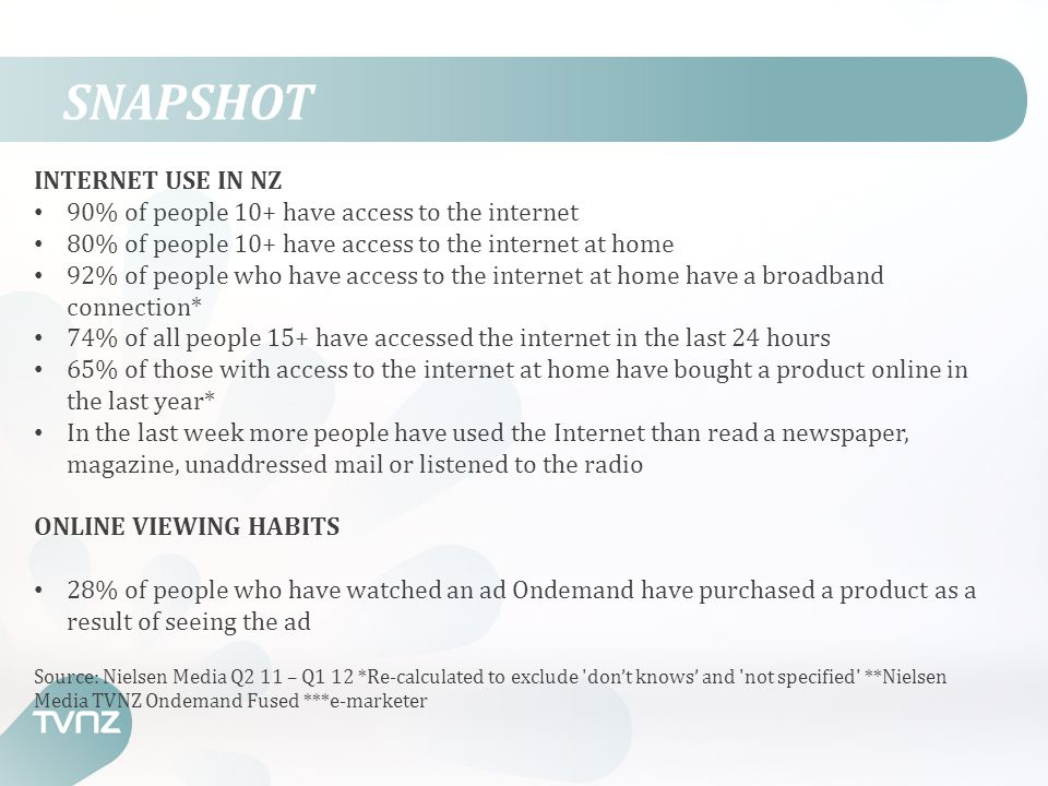 SNAPSHOT INTERNET USE IN NZ 90% of people 10+ have access to the internet 80% of people 10+ have access to the internet at home 92% of people who have access to the internet at home have a broadband connection* 74% of all people 15+ have accessed the internet in the last 24 hours 65% of those with access to the internet at home have bought a product online in the last year* In the last week more people have used the Internet than read a newspaper, magazine, unaddressed mail or listened to the radio ONLINE VIEWING HABITS 28% of people who have watched an ad Ondemand have purchased a product as a result of seeing the ad Source: Nielsen Media Q2 11 – Q1 12 *Re-calculated to exclude don't knows' and not specified **Nielsen Media TVNZ Ondemand Fused ***e-marketer
