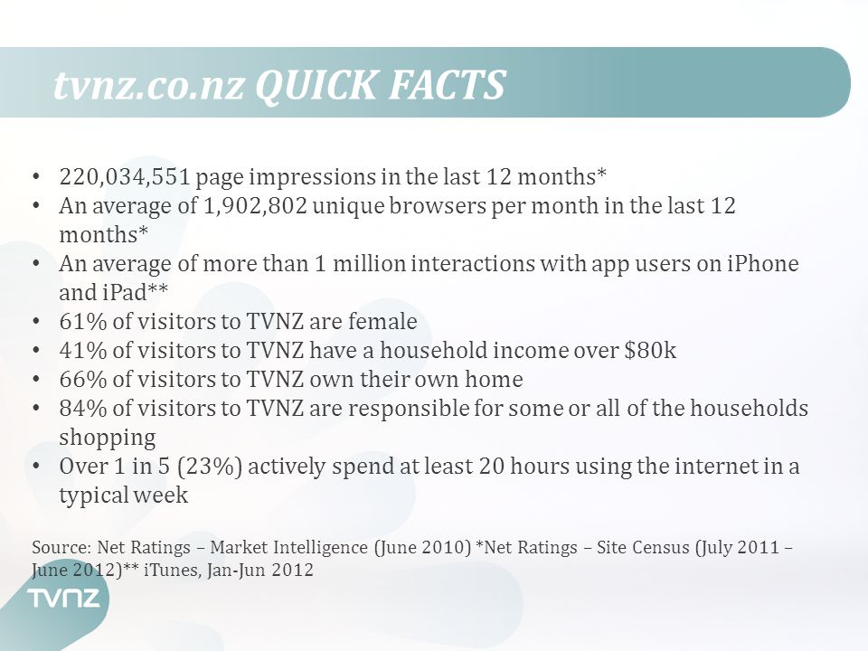 tvnz.co.nz QUICK FACTS 220,034,551 page impressions in the last 12 months* An average of 1,902,802 unique browsers per month in the last 12 months* An average of more than 1 million interactions with app users on iPhone and iPad** 61% of visitors to TVNZ are female 41% of visitors to TVNZ have a household income over $80k 66% of visitors to TVNZ own their own home 84% of visitors to TVNZ are responsible for some or all of the households shopping Over 1 in 5 (23%) actively spend at least 20 hours using the internet in a typical week Source: Net Ratings – Market Intelligence (June 2010) *Net Ratings – Site Census (July 2011 – June 2012)** iTunes, Jan-Jun 2012
