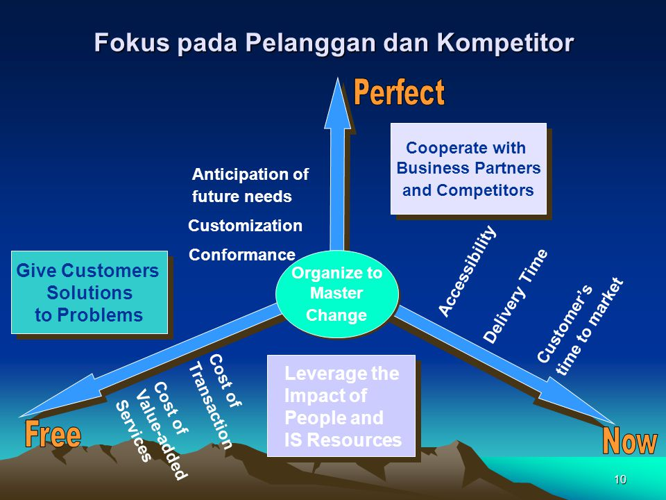 10 Fokus pada Pelanggan dan Kompetitor Leverage the Impact of People and IS Resources Accessibility Delivery Time Customer's time to market Anticipation of future needs Customization Conformance Cost of Transaction Cost of Value-added Services Give Customers Solutions to Problems Give Customers Solutions to Problems Cooperate with Business Partners and Competitors Cooperate with Business Partners and Competitors Organize to Master Change Organize to Master Change
