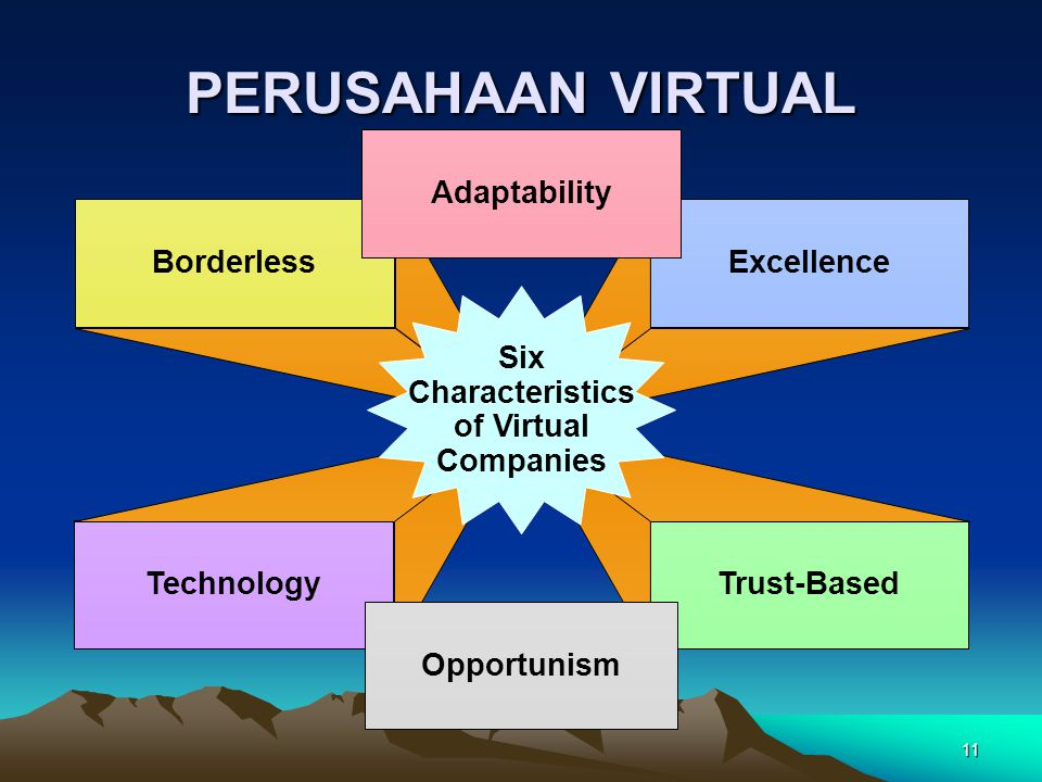 11 Borderless Technology Excellence Trust-Based Adaptability Opportunism Six Characteristics of Virtual Companies PERUSAHAAN VIRTUAL