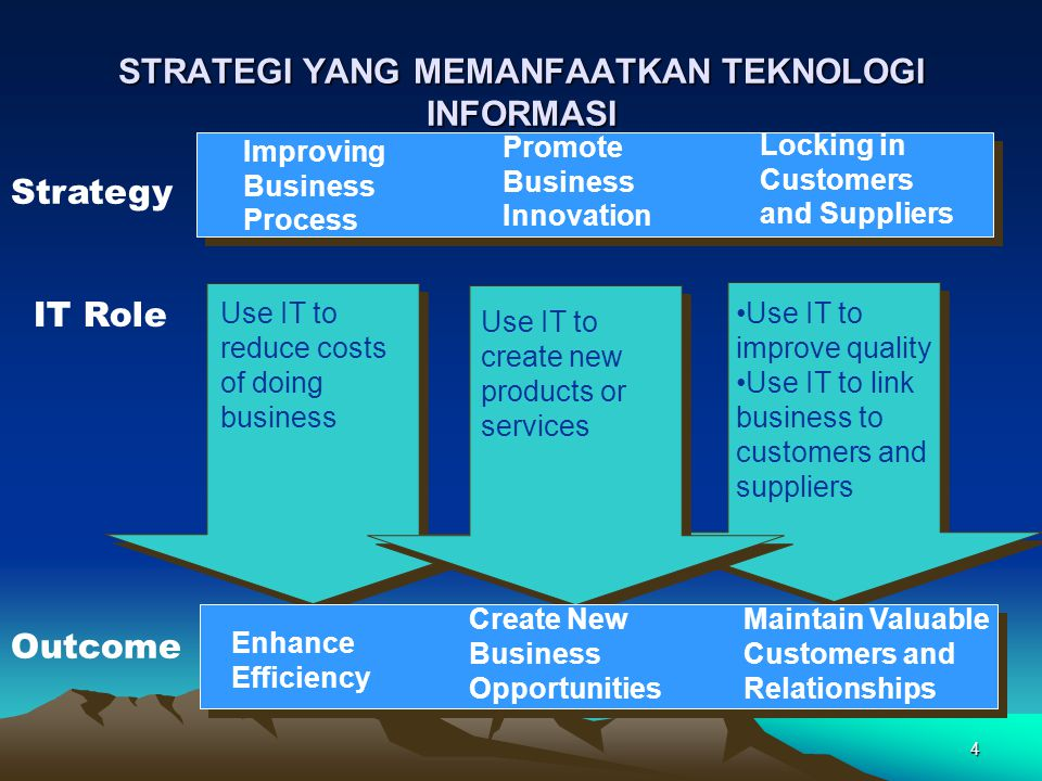 4 STRATEGI YANG MEMANFAATKAN TEKNOLOGI INFORMASI Improving Business Process Promote Business Innovation Locking in Customers and Suppliers Use IT to reduce costs of doing business Use IT to improve quality Use IT to link business to customers and suppliers Use IT to create new products or services Enhance Efficiency Create New Business Opportunities Maintain Valuable Customers and Relationships Strategy IT Role Outcome