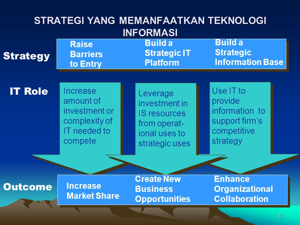 5 STRATEGI YANG MEMANFAATKAN TEKNOLOGI INFORMASI Raise Barriers to Entry Build a Strategic IT Platform Build a Strategic Information Base Increase amount of investment or complexity of IT needed to compete Use IT to provide information to support firm's competitive strategy Leverage investment in IS resources from operat- ional uses to strategic uses Increase Market Share Create New Business Opportunities Enhance Organizational Collaboration Strategy IT Role Outcome