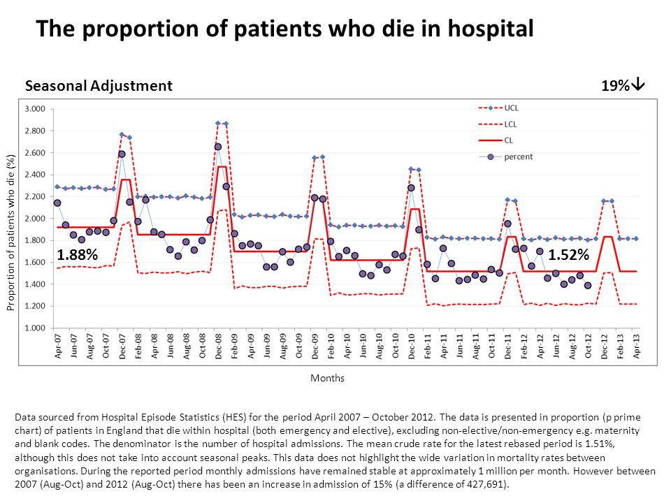 The proportion of patients who die in hospital Data sourced from Hospital Episode Statistics (HES) for the period April 2007 – October 2012.