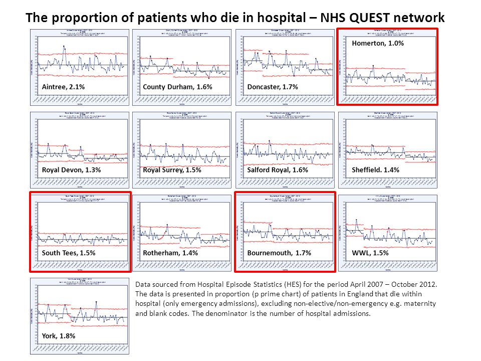 The proportion of patients who die in hospital – NHS QUEST network Data sourced from Hospital Episode Statistics (HES) for the period April 2007 – October 2012.