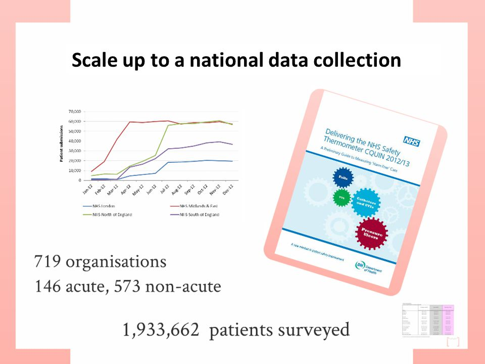 Scale up to a national data collection