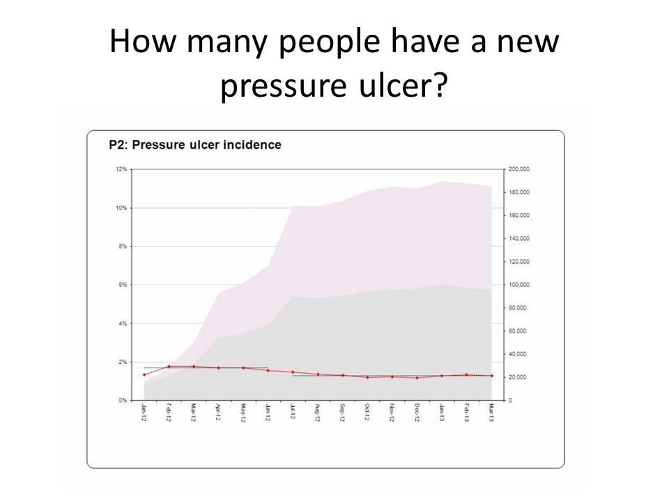 How many people have a new pressure ulcer