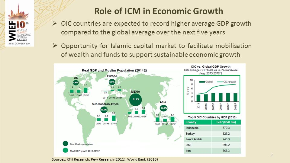Role of ICM in Economic Growth 2  OIC countries are expected to record higher average GDP growth compared to the global average over the next five years  Opportunity for Islamic capital market to facilitate mobilisation of wealth and funds to support sustainable economic growth Sources: KFH Research, Pew Research (2011), World Bank (2013)