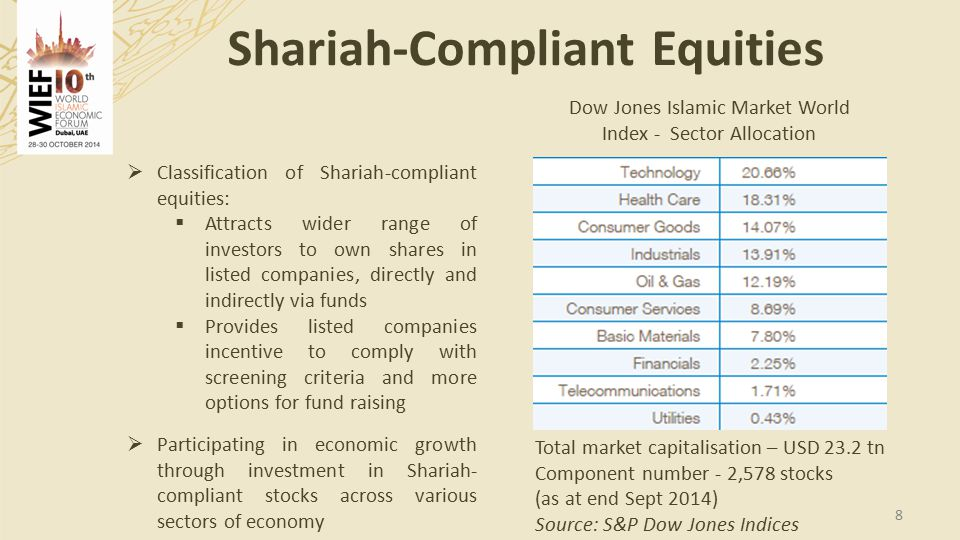 Shariah-Compliant Equities 8  Classification of Shariah-compliant equities:  Attracts wider range of investors to own shares in listed companies, directly and indirectly via funds  Provides listed companies incentive to comply with screening criteria and more options for fund raising  Participating in economic growth through investment in Shariah- compliant stocks across various sectors of economy Dow Jones Islamic Market World Index - Sector Allocation Total market capitalisation – USD 23.2 tn Component number - 2,578 stocks (as at end Sept 2014) Source: S&P Dow Jones Indices