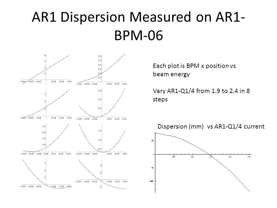 AR1 Dispersion Measured on AR1- BPM-06 Each plot is BPM x position vs beam energy Vary AR1-Q1/4 from 1.9 to 2.4 in 8 steps Dispersion (mm) vs AR1-Q1/4 current