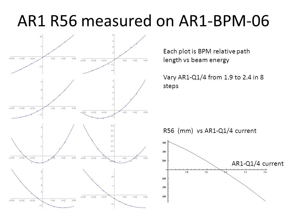 AR1 R56 measured on AR1-BPM-06 Each plot is BPM relative path length vs beam energy Vary AR1-Q1/4 from 1.9 to 2.4 in 8 steps R56 (mm) vs AR1-Q1/4 current AR1-Q1/4 current