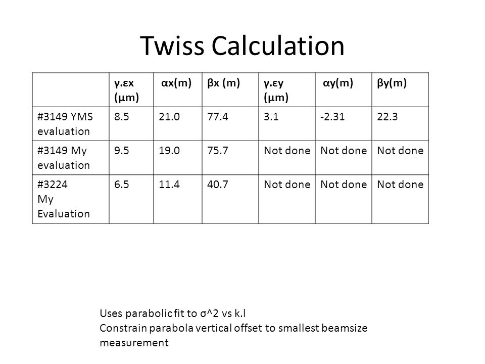 Twiss Calculation γ.εx (μm) αx(m)βx (m)γ.εy (μm) αy(m)βy(m) #3149 YMS evaluation 8.521.077.43.1-2.3122.3 #3149 My evaluation 9.519.075.7Not done #3224 My Evaluation 6.511.440.7Not done Uses parabolic fit to σ^2 vs k.l Constrain parabola vertical offset to smallest beamsize measurement