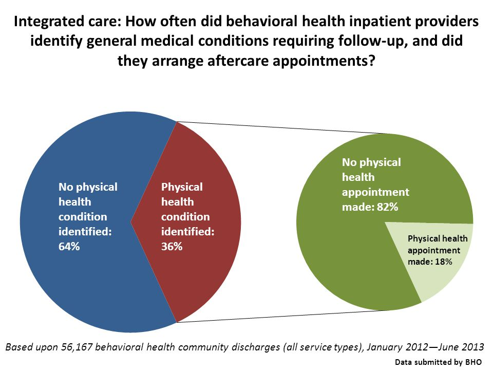 No physical health condition identified: 64% Physical health condition identified: 36% No physical health appointment made: 82% Physical health appointment made: 18% Integrated care: How often did behavioral health inpatient providers identify general medical conditions requiring follow-up, and did they arrange aftercare appointments.
