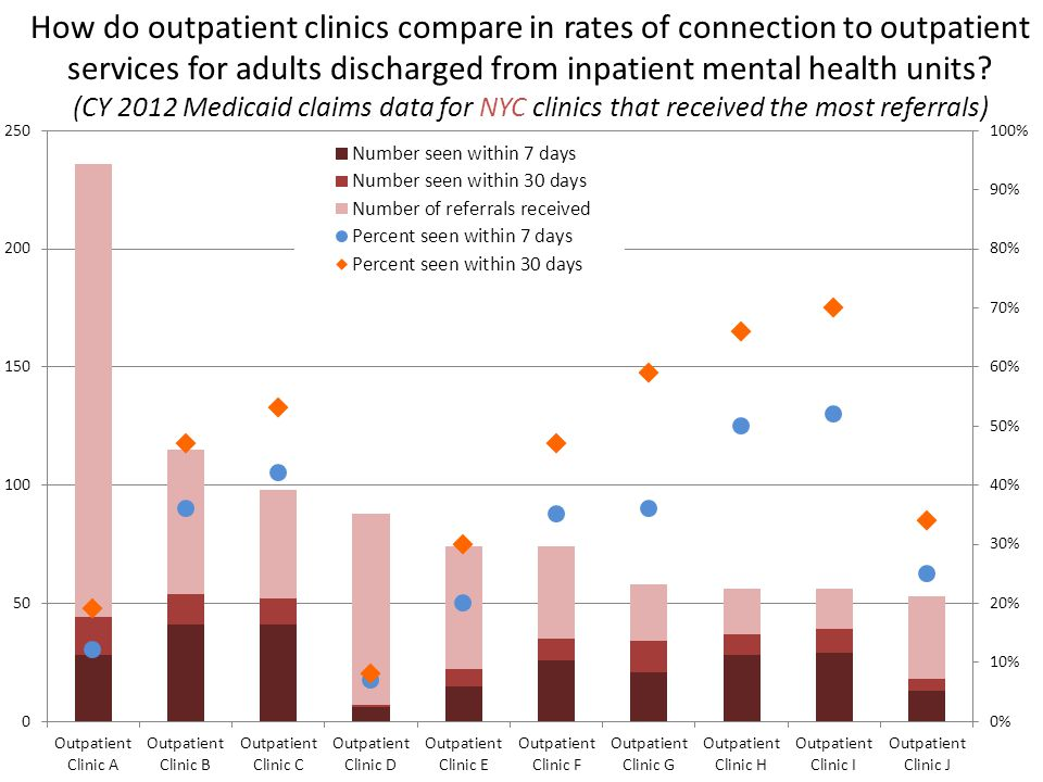 How do outpatient clinics compare in rates of connection to outpatient services for adults discharged from inpatient mental health units.