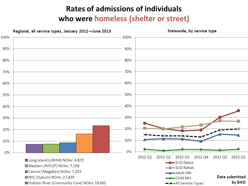 Rates of admissions of individuals who were homeless (shelter or street) Regional, all service types, January 2012—June 2013 Data submitted by BHO Statewide, by service type