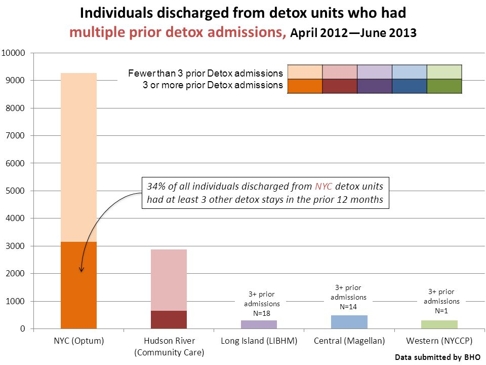 Fewer than 3 prior Detox admissions 3 or more prior Detox admissions Individuals discharged from detox units who had multiple prior detox admissions, April 2012—June 2013 Data submitted by BHO 34% of all individuals discharged from NYC detox units had at least 3 other detox stays in the prior 12 months