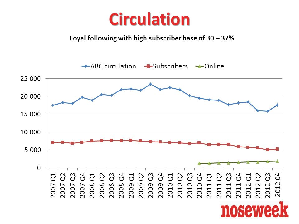 Loyal following with high subscriber base of 30 – 37% Circulation
