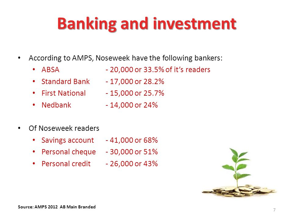 According to AMPS, Noseweek have the following bankers: ABSA - 20,000 or 33.5% of it's readers Standard Bank - 17,000 or 28.2% First National - 15,000 or 25.7% Nedbank - 14,000 or 24% Of Noseweek readers Savings account- 41,000 or 68% Personal cheque - 30,000 or 51% Personal credit- 26,000 or 43% 7 Source: AMPS 2012 AB Main Branded Banking and investment